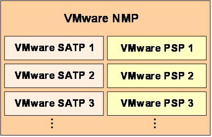 図7 NMPは、さらにSATP、PSPと呼ばれる2種類のサブプラグインを組み込む