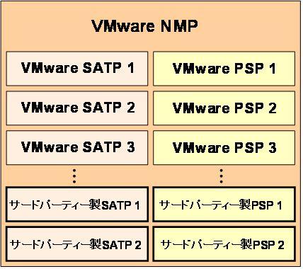 図8 SATP、PSPもサードパーティ製のモジュールを組み込むことができる