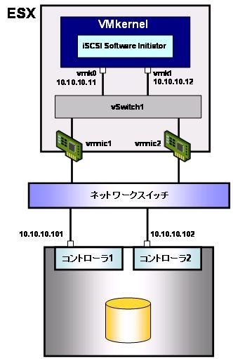 図12 VMkernelインターフェイスを複数個構成した例