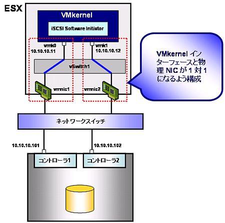 図14 iSCSI Port Bindingを利用するには、VMkernelインターフェイスと物理NICが1対1の関係となるよう事前に構成しておく必要がある