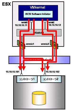 図17 iSCSI Port Binding有効化時のI/Oパス。この例の場合は4パスが構成される