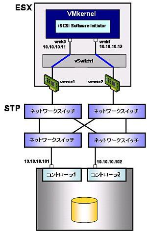 図19 物理スイッチの冗長化構成例