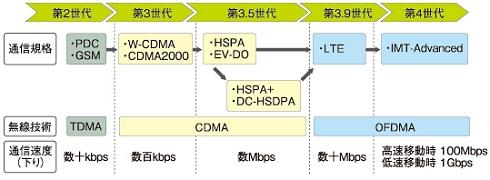 図1 移動通信技術ロードマップ