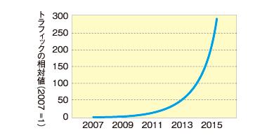 グラフ1 モバイル通信のトラフィック増加