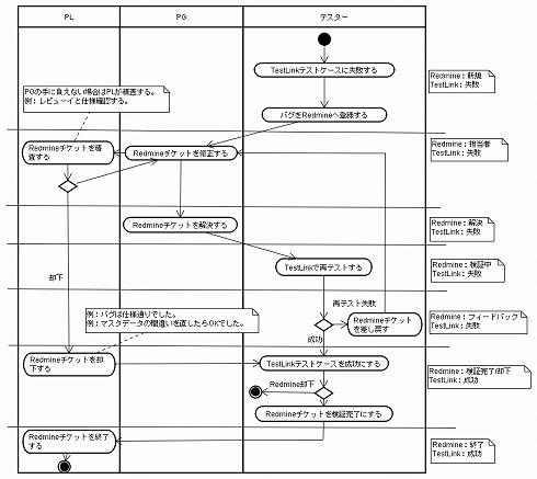 TestLinkのバグ検証とRedmineのバグ修正の連携フロー