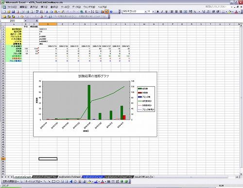 図4−8−2 テスト結果の推移データ(テスト実施結果の累積グラフ)の画面