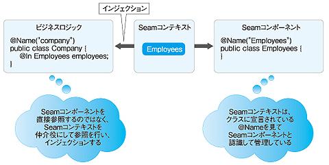 企業システムの常識をJBossで身につける(3):DI(依存性の注入)×AOP(アスペクト指向)の常識 (4/4)