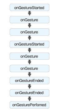 図1 ケース1:ジェスチャーとして認識されたケース
