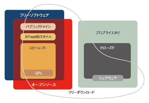 図1 Chao-Kueiの手によるソフトウェアのさまざまな種類の図解