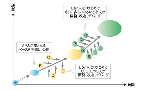 図2 OSSの開発形態の概略図