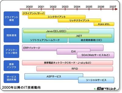 開発の標準化とフレームワークの普及 − @IT情報マネジメント via kwout