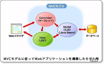 Java Solution FAQ:MVCモデルという言葉をよく聞きますが何のことですか? via kwout