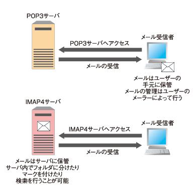図1 POP3とIMAP4の違い