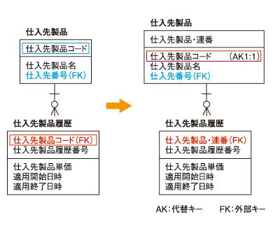 ●図1 阻害要因(1)とその対処