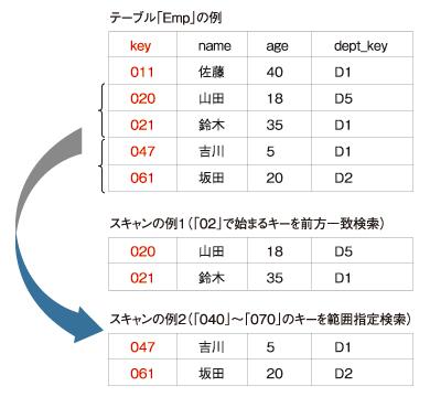 図1 「キーによるスキャン」の例