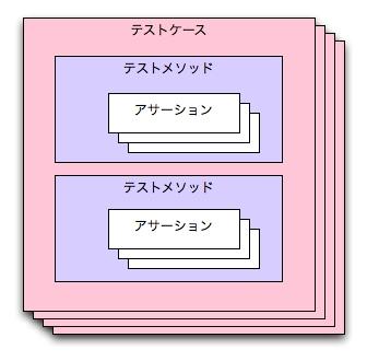 図1 テストケースの構造