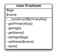 図2 Employeeクラスのモデル図