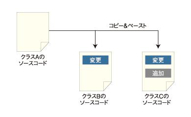 図1 [新規]→[パッケージ]を選択