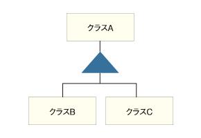 図2 拡張によるクラス作成