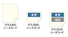 図3 拡張によるクラス作成