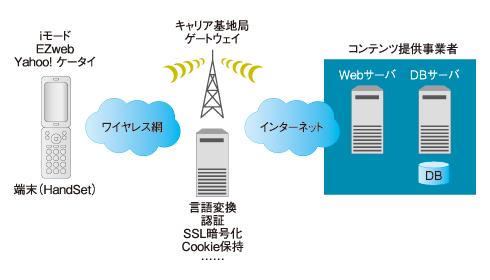 図1 ケータイWebネットワークの構成