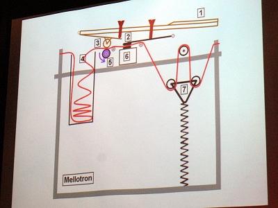 山崎さんによるメロトロンの構造解説。まるで「大人のピタゴラ科学スイッチ」といったひととき