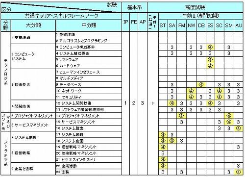 表2 共通キャリア・スキルフレームワーク(BOK)と試験出題範囲の対応