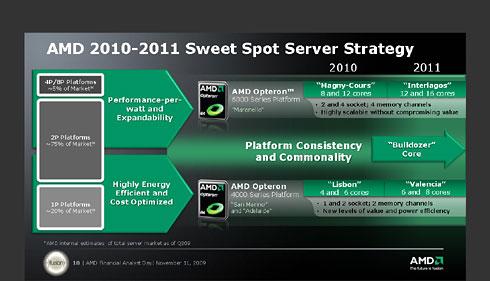 AMDのサーバ向けプロセッサのロードマップ(2009 Financial Analyst Dayの資料より)