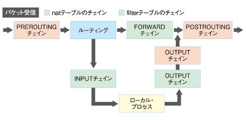 図1 パケット送受信において各チェインが処理されるタイミング