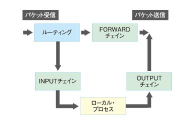 図3 パケット送受信とINPUT/OUTPUT/FORWARDチェインが処理されるタイミング