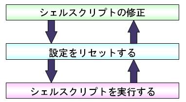 設定適用のサイクル
