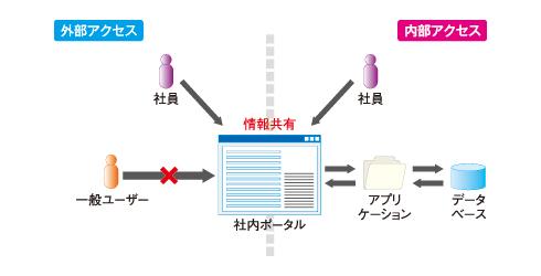 図1 社内ポータルのイメージ図