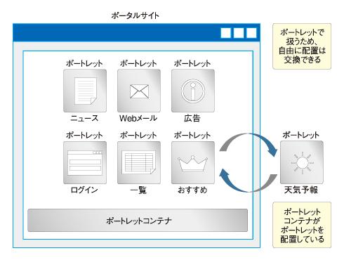 図2 ポートレットのイメージ図