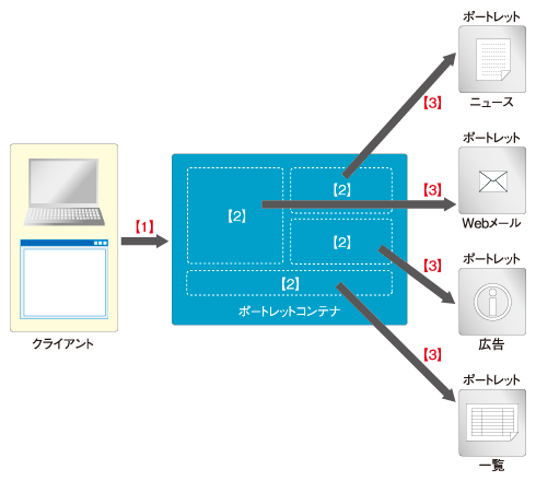 図3 ポータルサイトの処理の流れ