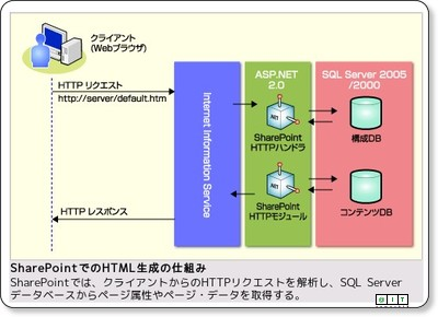 SharePoint Server 2007の概要 − @IT via kwout