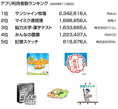 2009年11月5日のmixiアプリ利用者ランキング