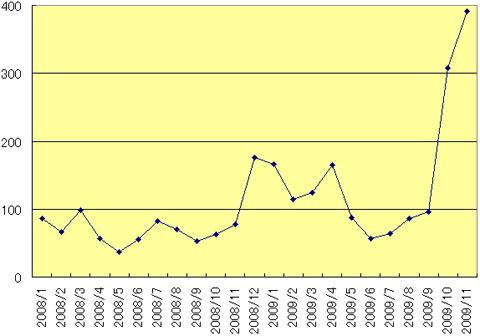 図1 インシデント発生件数の変化
