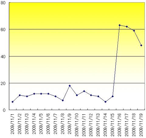 図2 Gumblarに対応したシグネチャ配信後のインシデント発生件数の変化