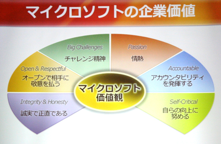 マイクロソフトの6つの価値観