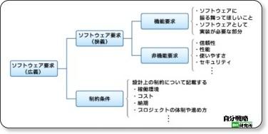 第4回 図2 ソフトウェア要求の分類