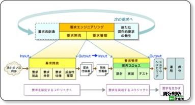 第1回 図2 要求エンジニアリングの対象領域