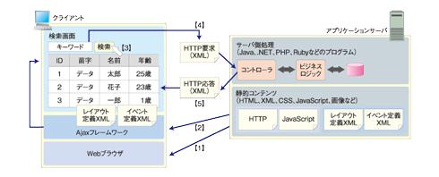 図2 TERASOLUNA Ajaxの動作概要(クリックすると、拡大します)