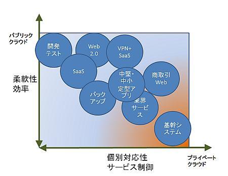 図1 クラウドサービスは多様化により、ますます多くの用途に対応できるようになっていく