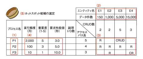 ●図1 ホットスポット候補の選定(クリックで拡大します)