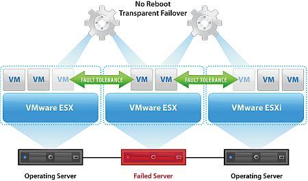 図1 VMware FTによる仮想マシンの保護