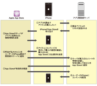 図1 コンテンツダウンロード型モデルにおける各所の役割分担