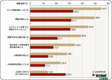 http://jibun.atmarkit.co.jp/lcareer01/special/research/0906/02.html