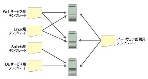 図1 テンプレートの役割