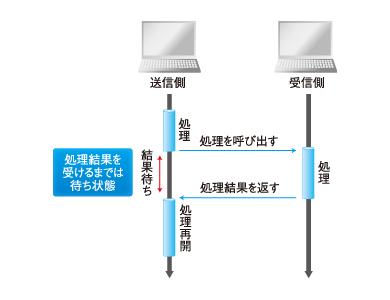 図1 RPCの同期処理