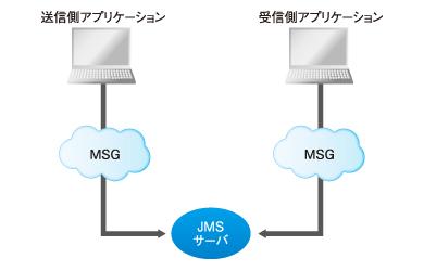 図3 PTPのイメージ図